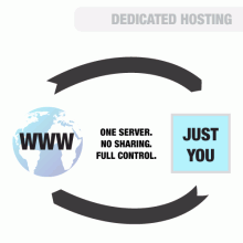 Dedicated servers are your exclusive hardware. Do what you want with it and enjoy total autonomy.
