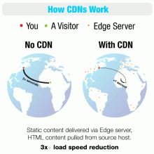 CDNs work by transferring the heavy part of your web page from servers closer to your geographic location.