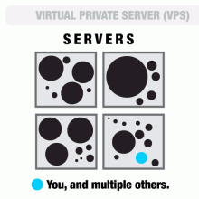 Virtual private servers allow greater control of your server, while still providing helpful assistance from your host.