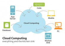 Cloud services have many uses, from hosting web applications online to data synchronization between devices. Image credit to Softheme.com